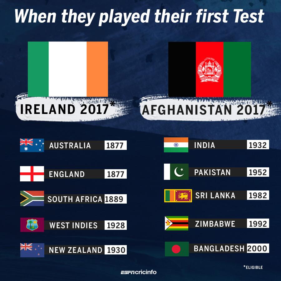 Viral News Lists Quiz Videos Polls: Afghanistan And Ireland Get Test Status